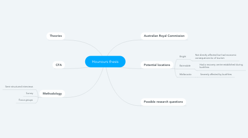 Mind Map: Hounours thesis