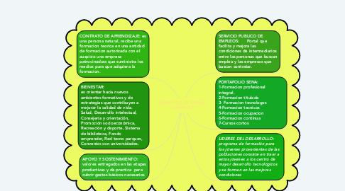 Mind Map: BENEFICIO DE SER UN APRENDIZ