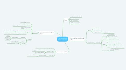 Mind Map: La educación a lo largo de la vida
