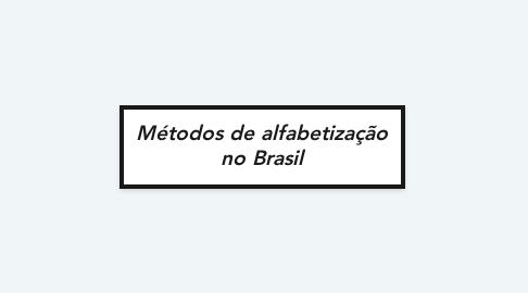 Mind Map: Métodos de alfabetização no Brasil