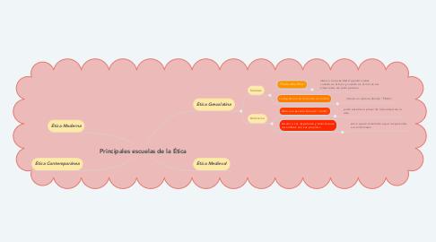 Mind Map: Principales escuelas de la Ética