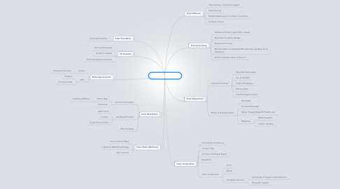 Mind Map: Freer Enterprise LLC