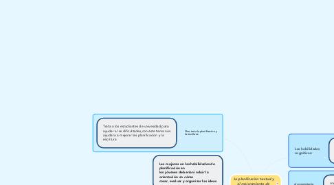 Mind Map: La planificación textual y el mejoramiento de  la escritura académica (1)