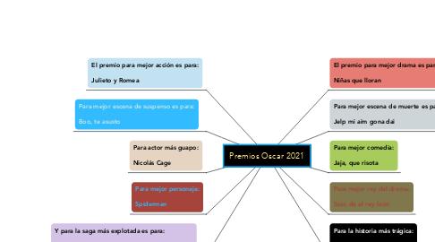 Mind Map: Premios Oscar 2021