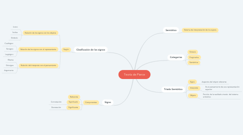 Mind Map: Teoría de Pierce