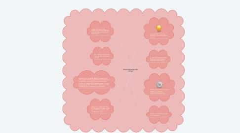 Mind Map: Diseño de aplicaciones móviles.