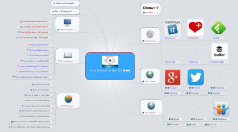 Mind Map: Social Shares is the New SEO