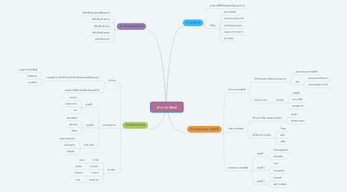 Mind Map: คำราชาศัพท์