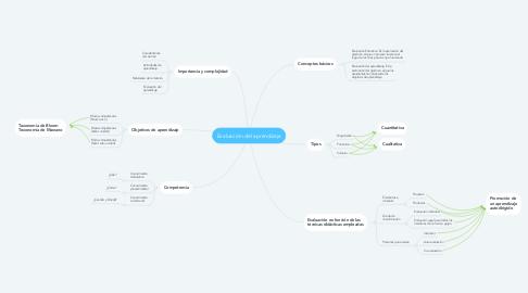 Mind Map: Evaluación del aprendizaje