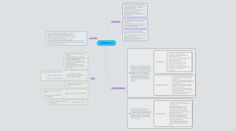Mind Map: INDUSTRIA 4.0