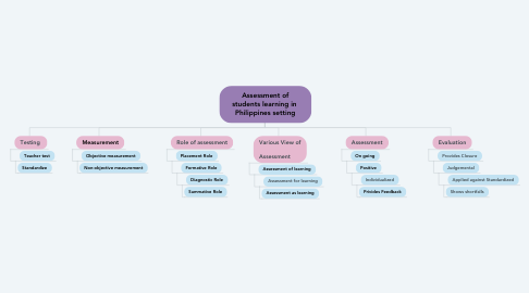 Mind Map: Assessment of students learning in  Philippines setting