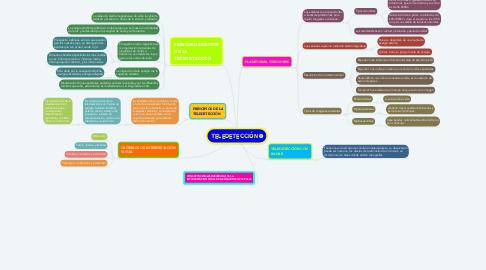 Mind Map: TELEDETECCIÓN