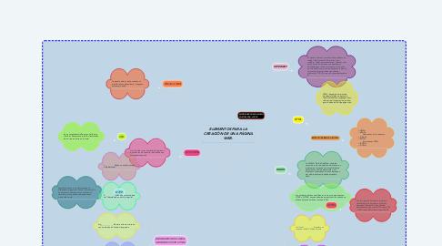 Mind Map: ELEMENTOS PARA LA CREACIÓN DE UNA PÁGINA WEB.