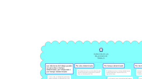 Mind Map: DURACION DE LAS RELACIONES DE TRABAJO.