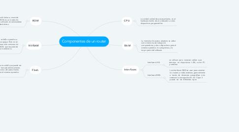 Mind Map: Componentes de un router