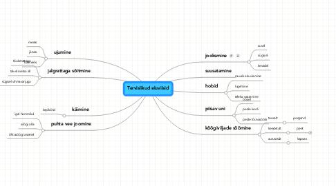 Mind Map: Tervislikud eluviisid