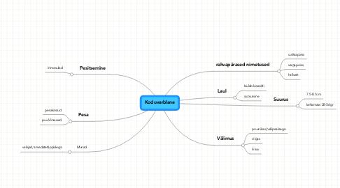 Mind Map: Koduvarblane