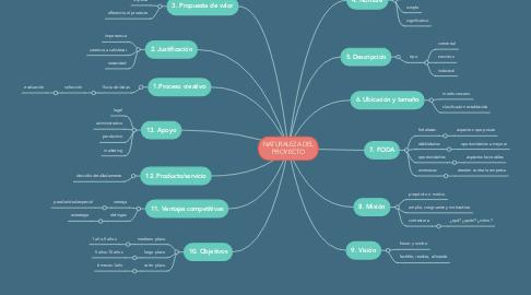 Mind Map: NATURALEZA DEL PROYECTO