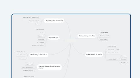 Mind Map: ESTRUCTURA ATOMICA Y PERIOCIDAD QUIMICA.