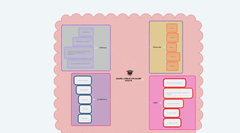 Mind Map: DIGITAL LITERACY IN OLDER ADULTS