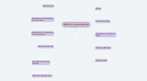 Mind Map: TIPO DE MANOMETRO