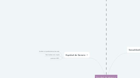 Mind Map: Equidad de género y derechos sexuales en Bolivia y el mundo