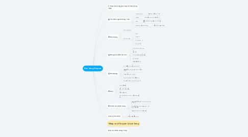 Mind Map: Bán hàng Shopee