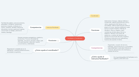 Mind Map: Facilitador y Coordinador