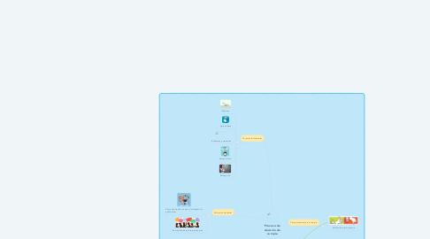 Mind Map: Proceso de decisión de compra