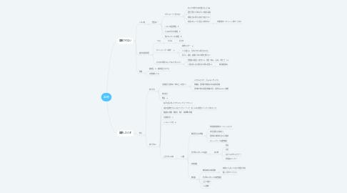 Mind Map: 誤嚥