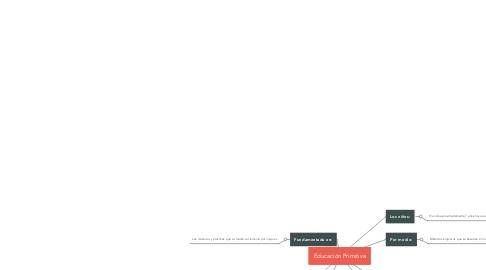 Mind Map: Educación Primitiva