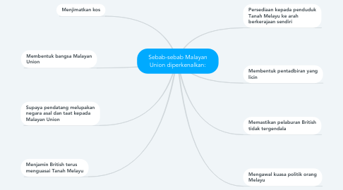 Mind Map: Sebab-sebab Malayan Union diperkenalkan: