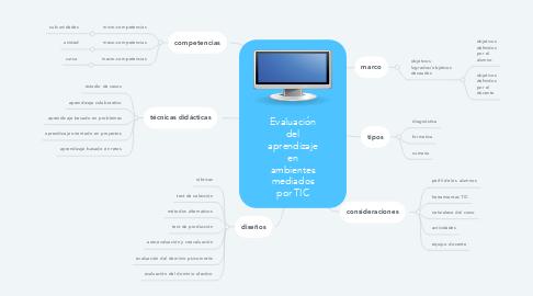 Mind Map: Evaluación del aprendizaje en ambientes mediados por TIC