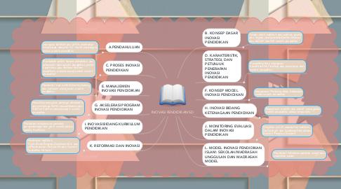 Mind Map: INOVASI PENDIDIKAN SD