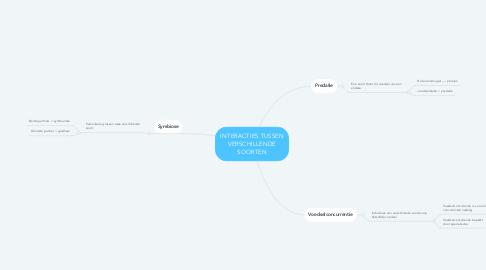 Mind Map: INTERACTIES TUSSEN VERSCHILLENDE SOORTEN