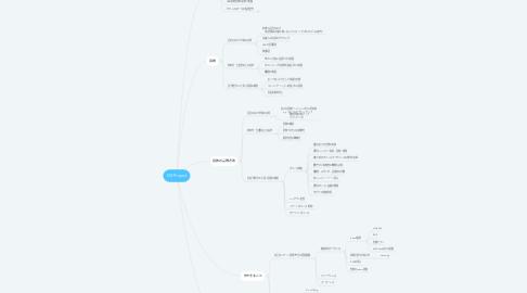 Mind Map: DX Project