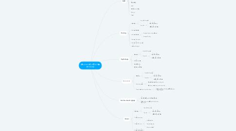 Mind Map: Cấu trúc lưu trữ tài liệu BP.HCNS