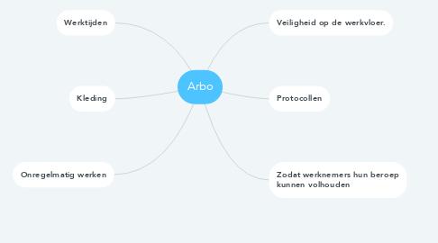 Mind Map: Arbo