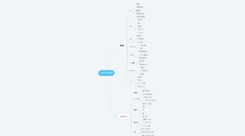 Mind Map: 月商300万達成