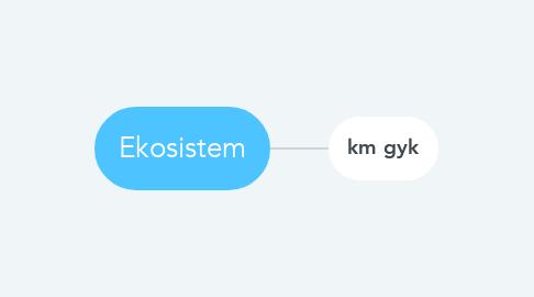 Mind Map: Ekosistem