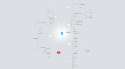 Mind Map: CFA