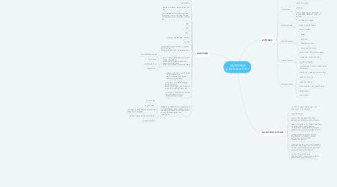 Mind Map: ЛАЙФХАКИ ДЛЯ ВОЖАТОГО