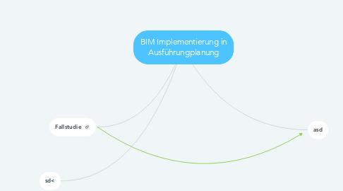 Mind Map: BIM Implementierung in Ausführungplanung