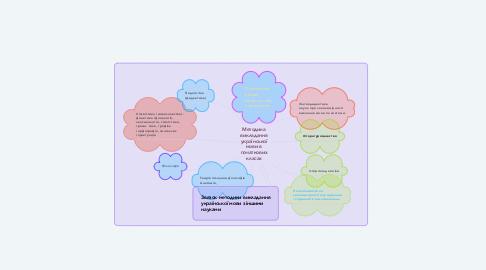Mind Map: Методика викладання української мови в початкових класах