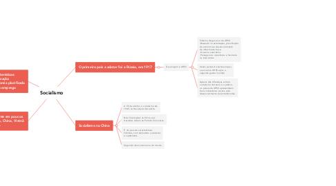 Mind Map: Socialismo