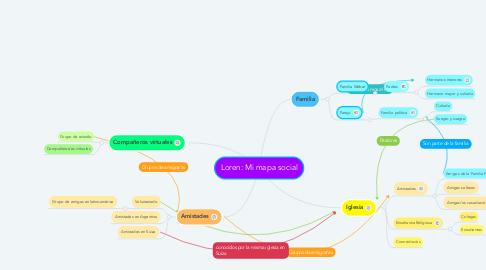 Mind Map: Loren: Mi mapa social