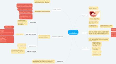 Mind Map: TERCERA FASE DEL PARTO (ALUMBRAMIENTO)