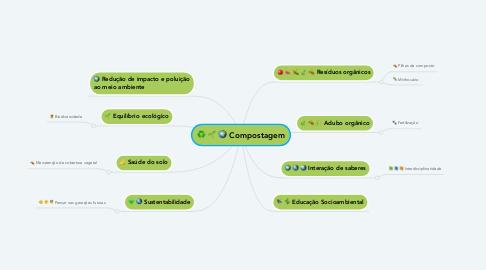 Mind Map: Compostagem