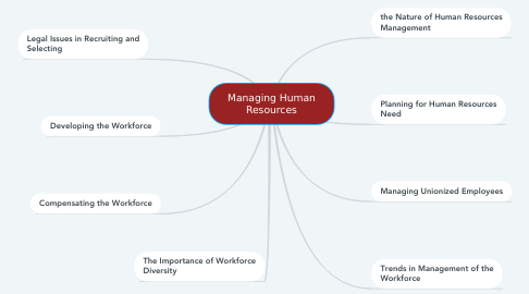 Mind Map: Managing Human Resources