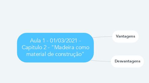 """Mind Map: Aula 1 - 01/03/2021 - Capitulo 2 - """"Madeira como material de construção"""""""